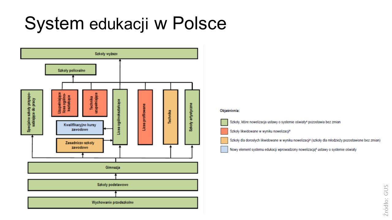 Źródło: GUS System edukacji w Polsce