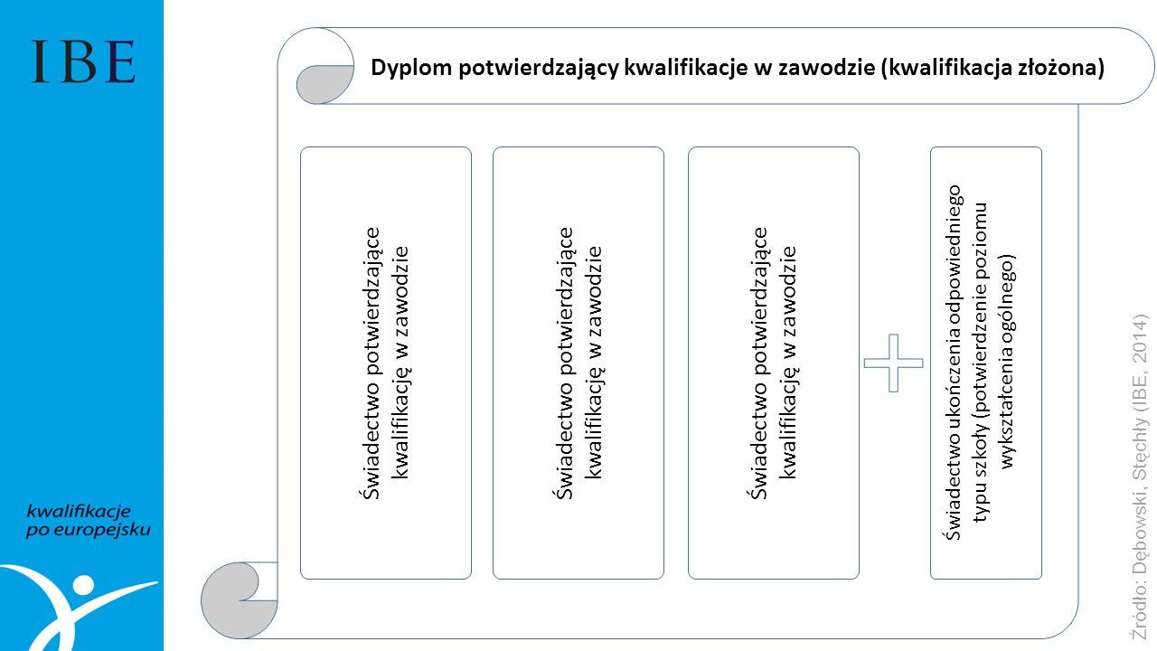 Świadectwo potwierdzające kwalifikację w zawodzie Świadectwo ukończenia odpowiedniego typu szkoły (potwierdzenie poziomu wykształcenia ogólnego) Dyplom potwierdzający kwalifikacje w zawodzie (kwalifikacja złożona) Świadectwo potwierdzające kwalifikację w zawodzie Źródło: Dębowski, Stęchły (IBE, 2014)