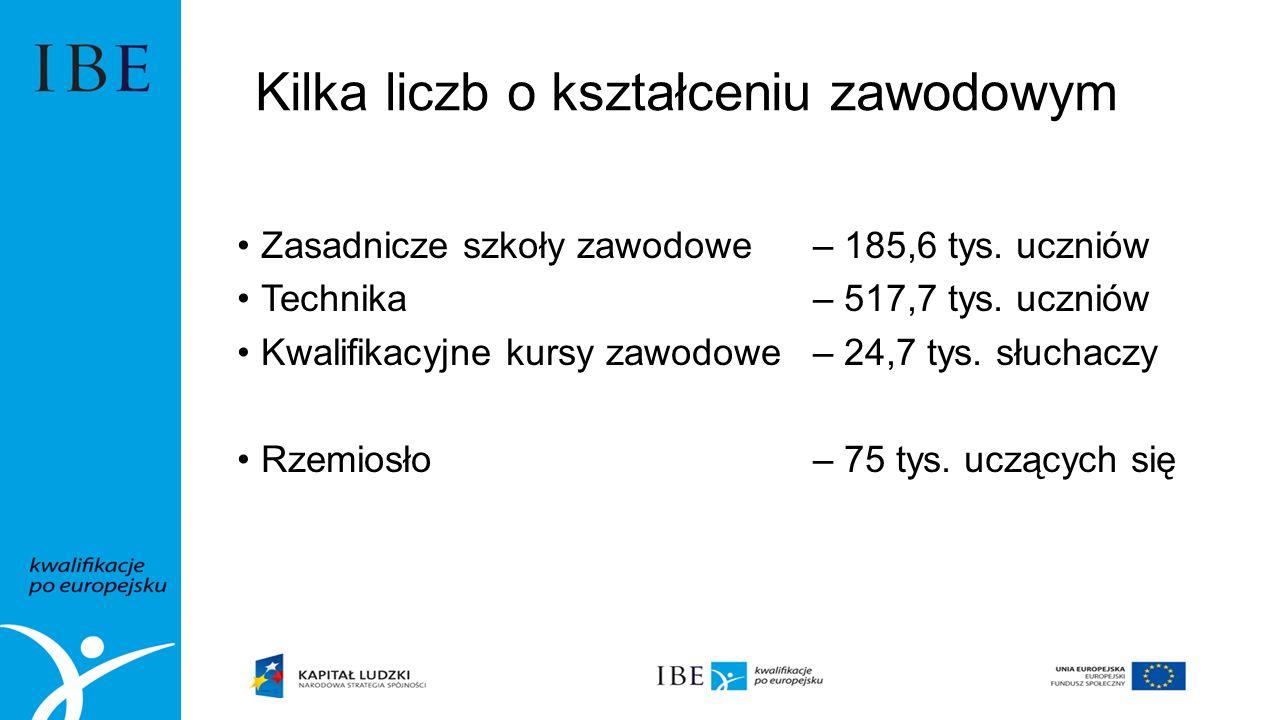 Kilka liczb o kształceniu zawodowym Zasadnicze szkoły zawodowe – 185,6 tys.