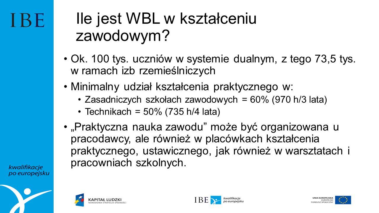 Ile jest WBL w kształceniu zawodowym. Ok. 100 tys.