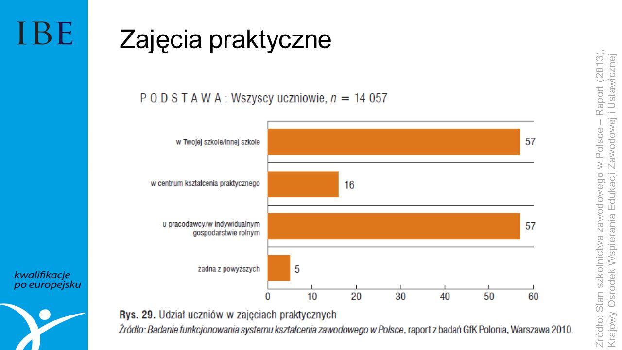 Zajęcia praktyczne Źródło: Stan szkolnictwa zawodowego w Polsce – Raport (2013), Krajowy Ośrodek Wspierania Edukacji Zawodowej i Ustawicznej