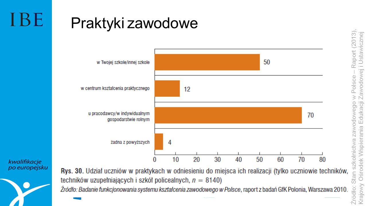 Praktyki zawodowe Źródło: Stan szkolnictwa zawodowego w Polsce – Raport (2013), Krajowy Ośrodek Wspierania Edukacji Zawodowej i Ustawicznej