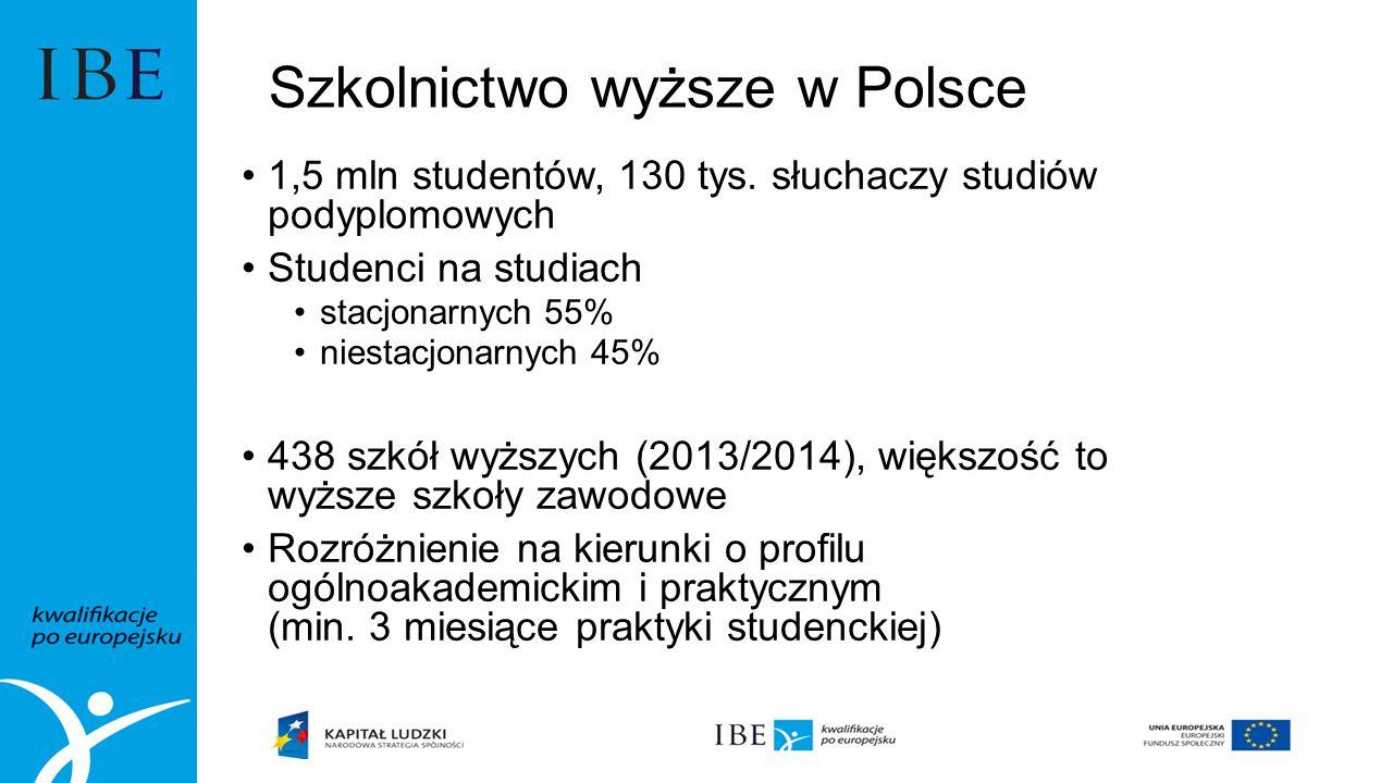 Szkolnictwo wyższe w Polsce 1,5 mln studentów, 130 tys.
