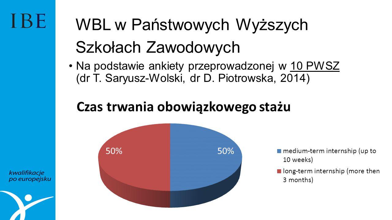 WBL w Państwowych Wyższych Szkołach Zawodowych Na podstawie ankiety przeprowadzonej w 10 PWSZ (dr T.