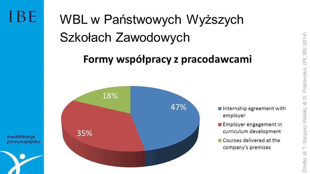 Źródło: dr T. Saryusz-Wolski, dr D.