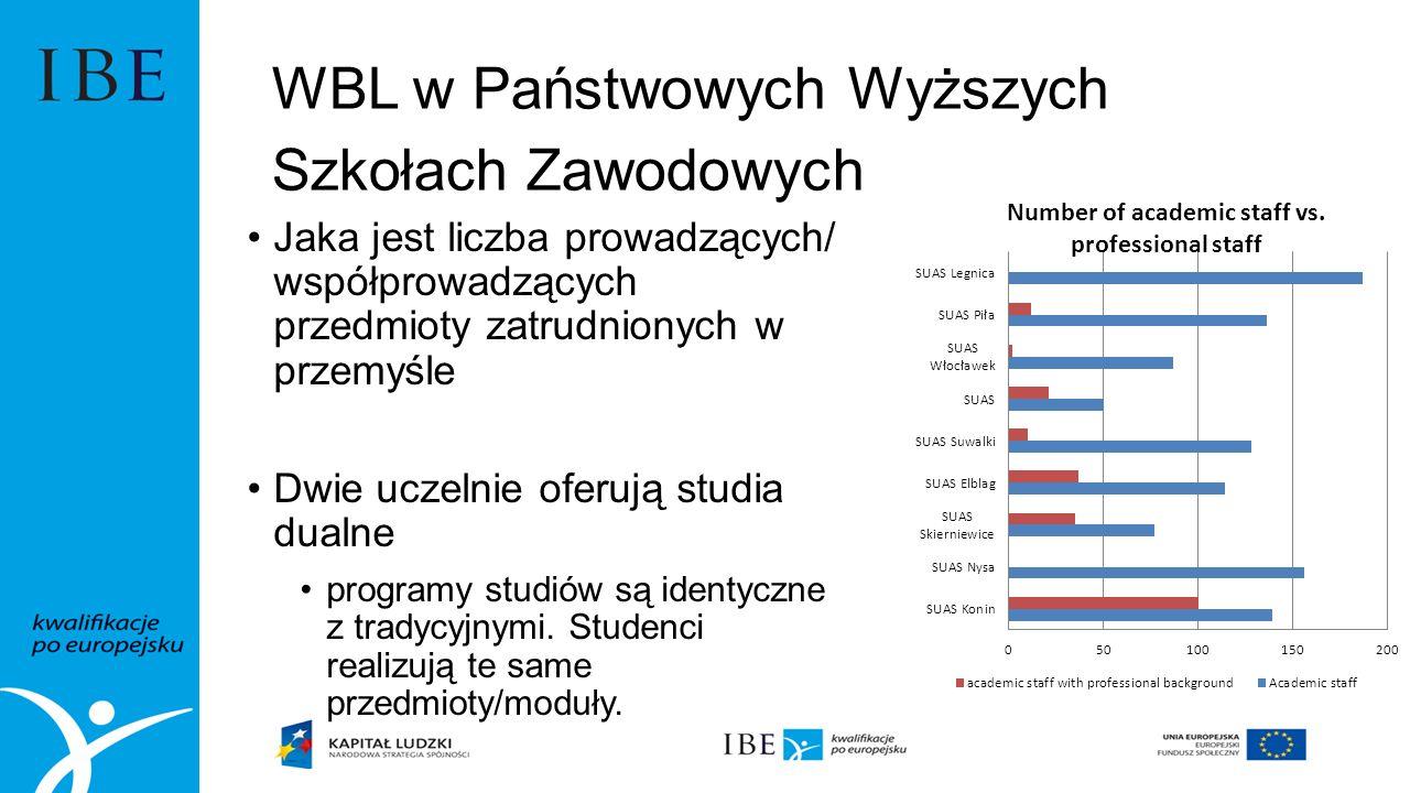 Jaka jest liczba prowadzących/ współprowadzących przedmioty zatrudnionych w przemyśle Dwie uczelnie oferują studia dualne programy studiów są identyczne z tradycyjnymi.