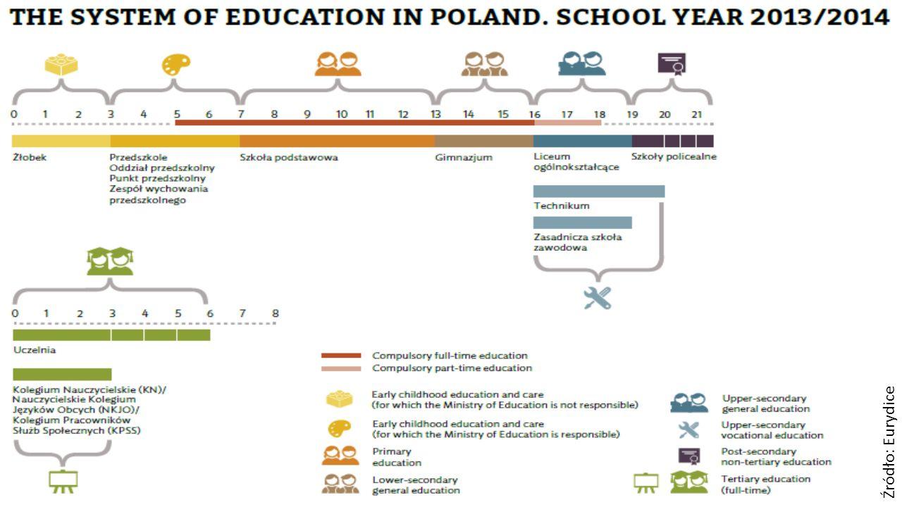 System kwalifikacji, możliwości dla WBL Projektowanie kwalifikacji przez podmioty prywatne, organizacje pozarządowe (np.