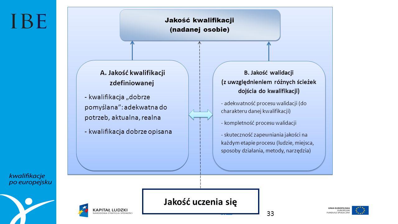 Jakość kwalifikacji (nadanej osobie) Jakość kwalifikacji (nadanej osobie) A.