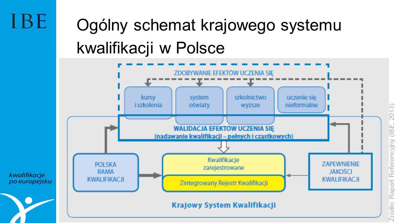 Ogólny schemat krajowego systemu kwalifikacji w Polsce Źródło: Raport Referencyjny (IBE, 2013)