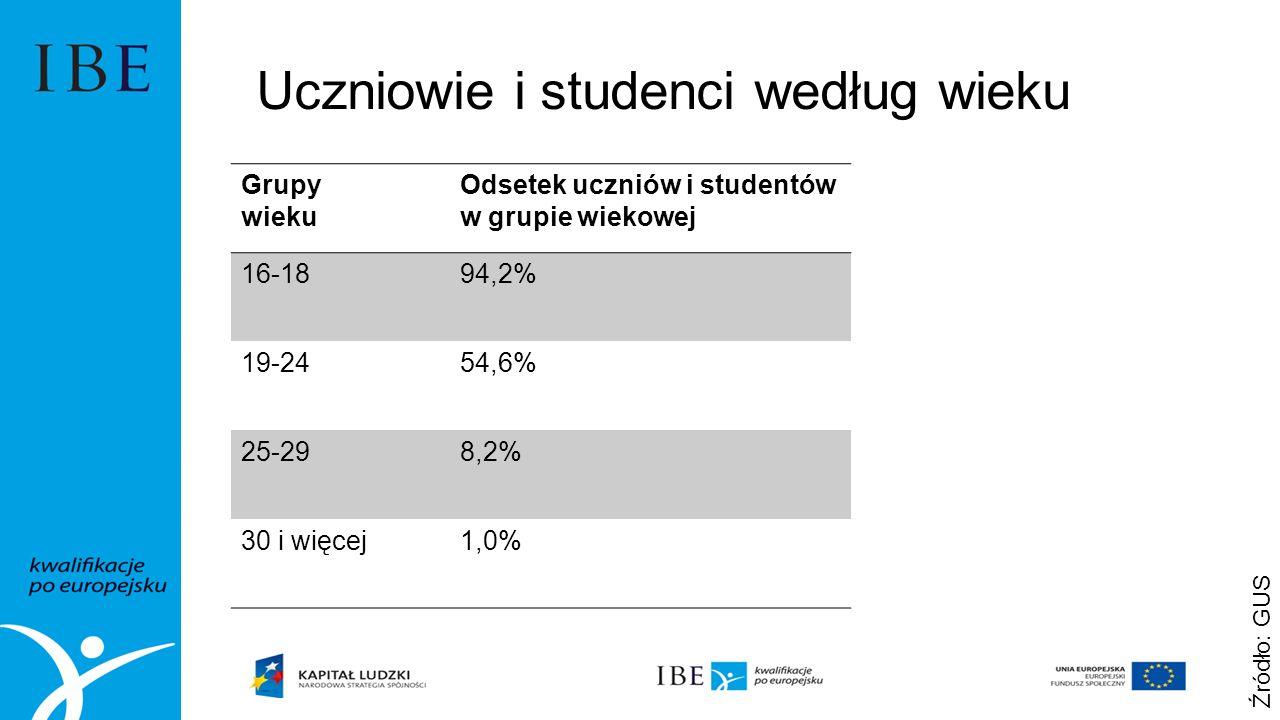 Uczniowie i studenci według wieku Grupy wieku Odsetek uczniów i studentów w grupie wiekowej 16-1894,2% 19-2454,6% 25-298,2% 30 i więcej1,0% Źródło: GUS