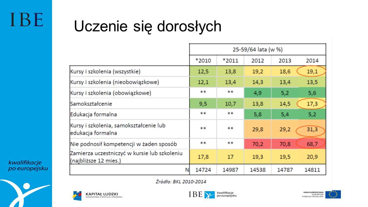 Źródło: dr T.Saryusz-Wolski, dr D.