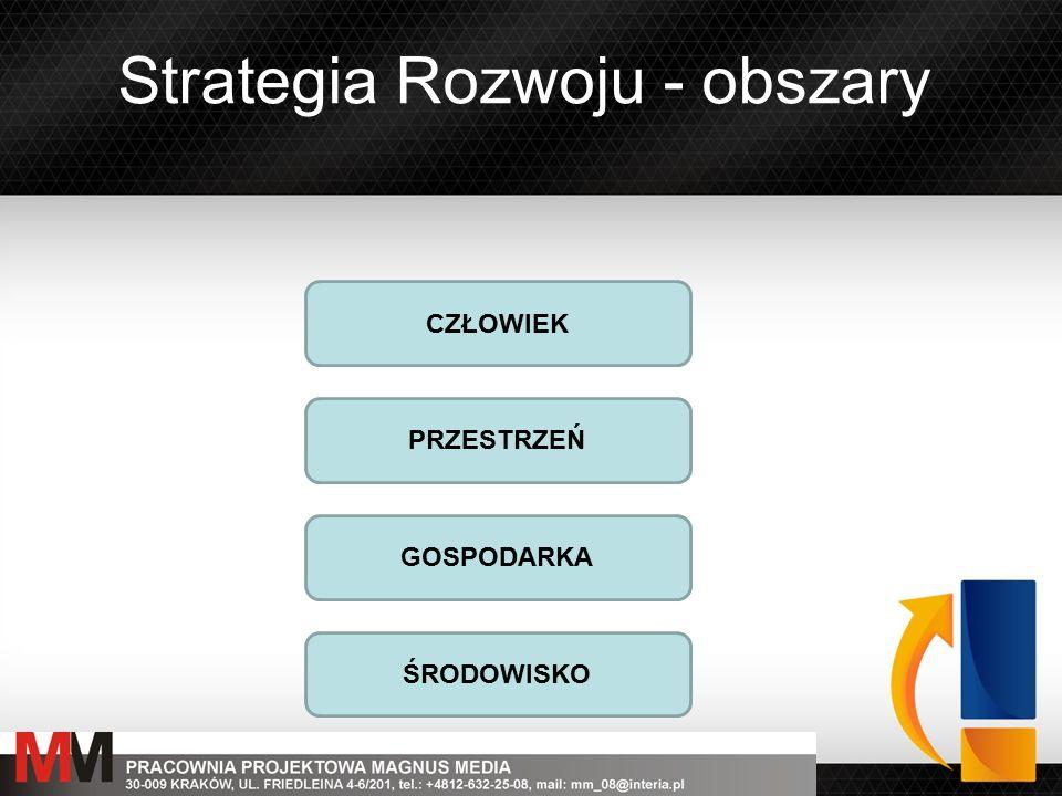 Strategia Rozwoju – analiza SWOT SWOT to analiza podstawowych parametrów wewnętrznych i zewnętrznych poszczególnych działań, prowadzona poprzez ocenę: W Strategii zostanie ona przeprowadzona dla poszczególnych obszarów strategicznych: - Obszar społeczny - Obszar przestrzenny - Obszar gospodarczy - Obszar środowiskowy