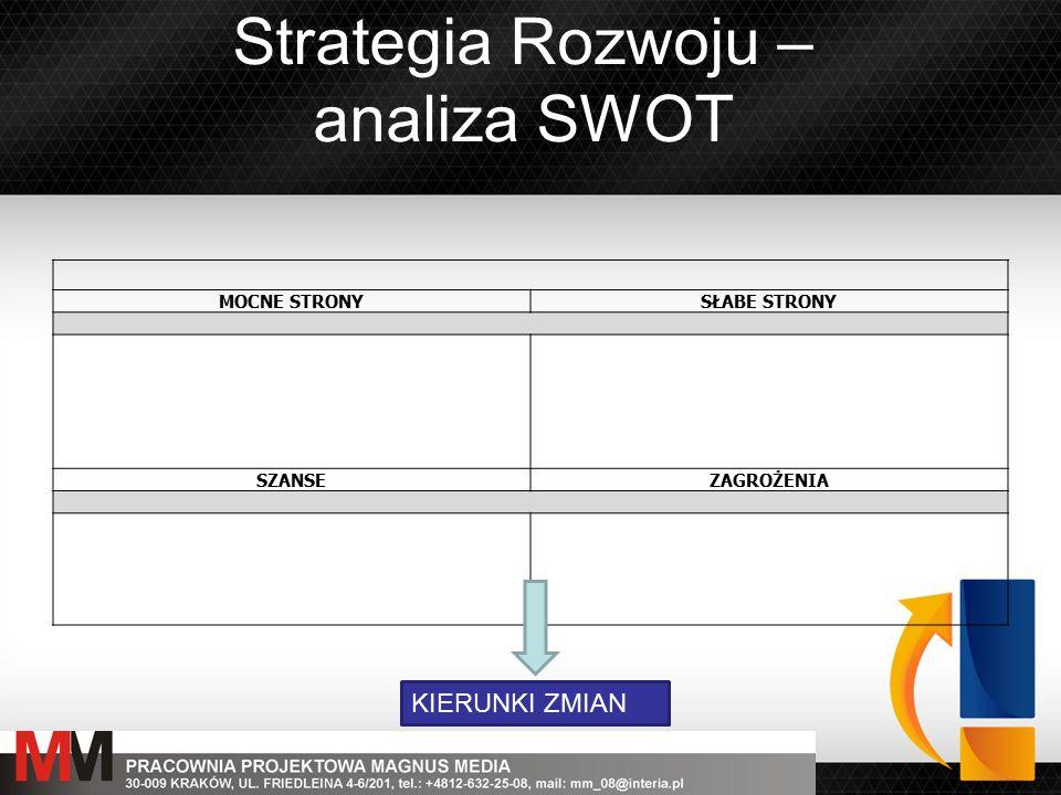 Strategia Rozwoju – analiza SWOT MOCNE STRONYSŁABE STRONY SZANSEZAGROŻENIA KIERUNKI ZMIAN