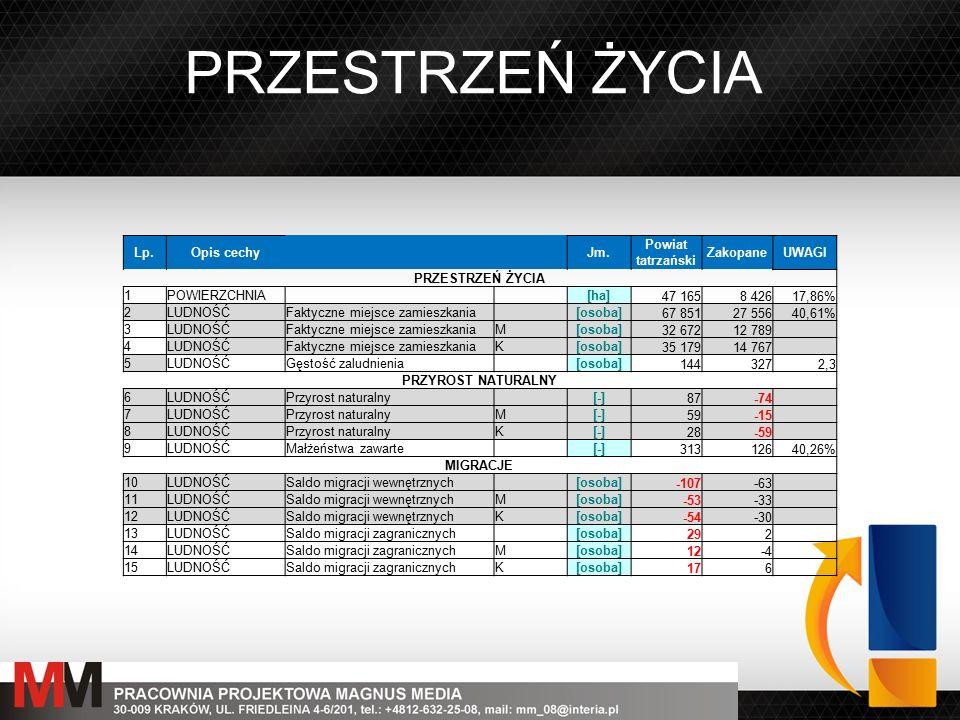 EDUKACJA Lp.Opis cechy Jm.Powiat tatrzański ZakopaneUWAGI 1.