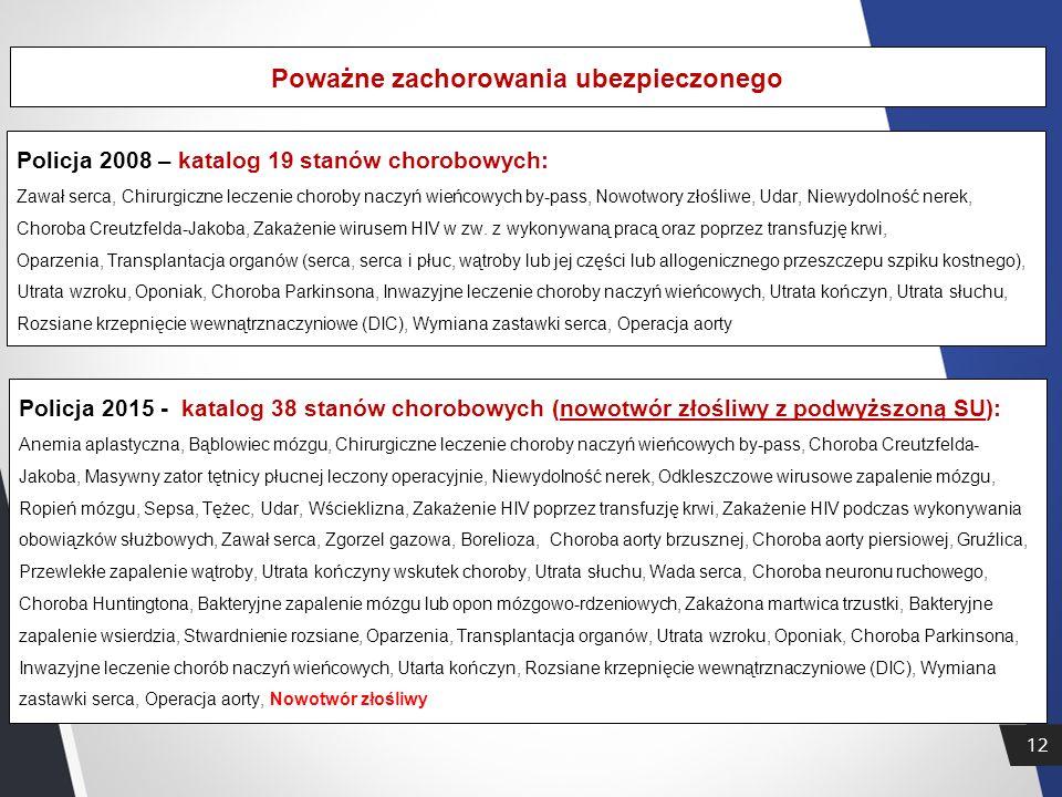 12 Poważne zachorowania ubezpieczonego Policja 2008 – katalog 19 stanów chorobowych: Zawał serca, Chirurgiczne leczenie choroby naczyń wieńcowych by-pass, Nowotwory złośliwe, Udar, Niewydolność nerek, Choroba Creutzfelda-Jakoba, Zakażenie wirusem HIV w zw.