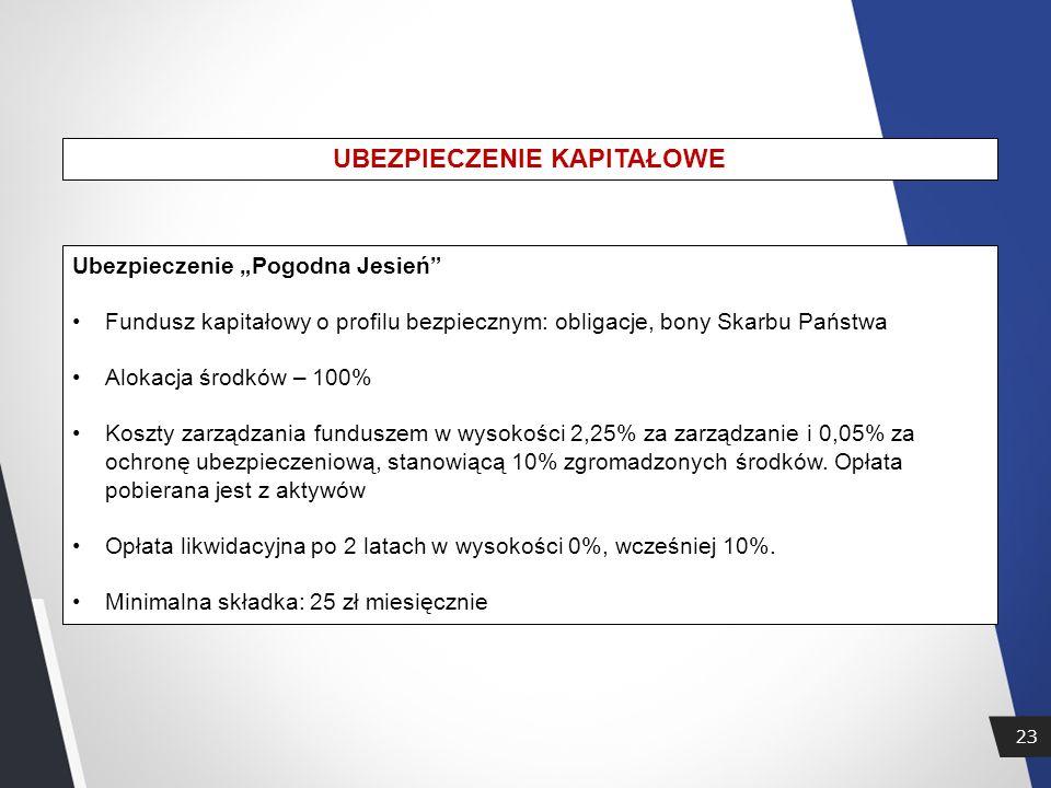"""23 UBEZPIECZENIE KAPITAŁOWE Ubezpieczenie """"Pogodna Jesień Fundusz kapitałowy o profilu bezpiecznym: obligacje, bony Skarbu Państwa Alokacja środków – 100% Koszty zarządzania funduszem w wysokości 2,25% za zarządzanie i 0,05% za ochronę ubezpieczeniową, stanowiącą 10% zgromadzonych środków."""
