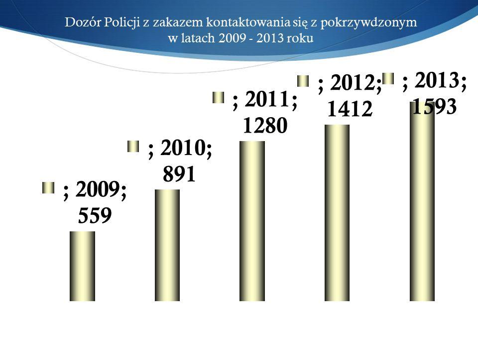 Dozór Policji z zakazem kontaktowania si ę z pokrzywdzonym w latach 2009 - 2013 roku