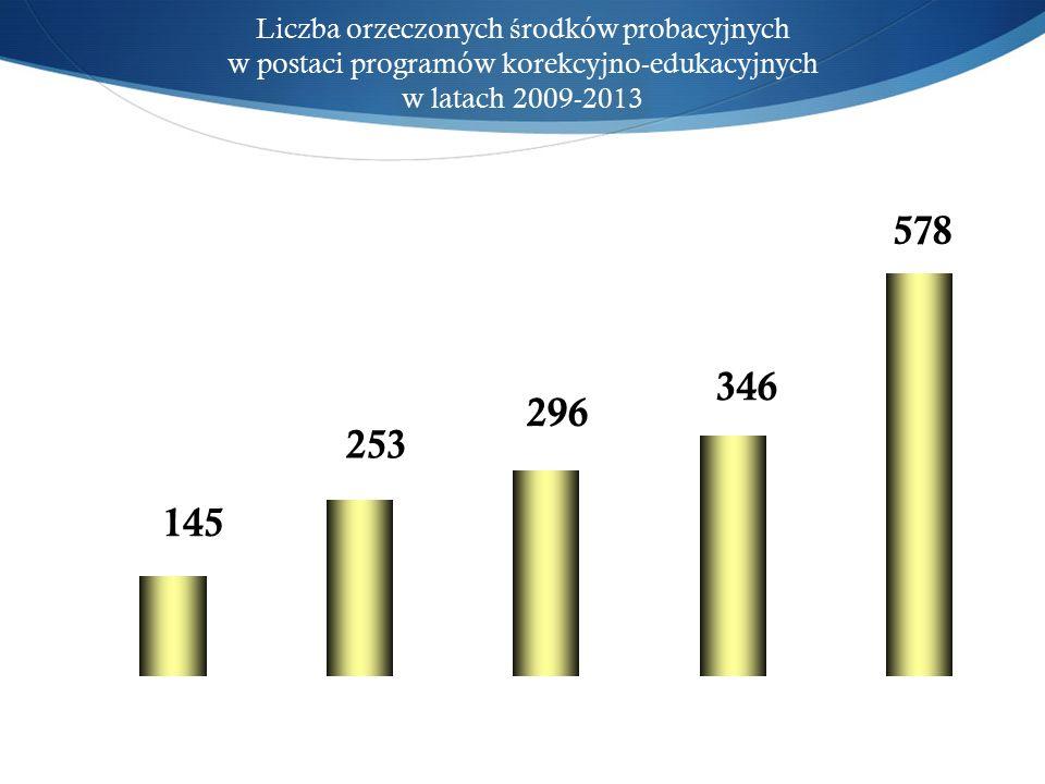 Liczba orzeczonych ś rodków probacyjnych w postaci programów korekcyjno-edukacyjnych w latach 2009-2013