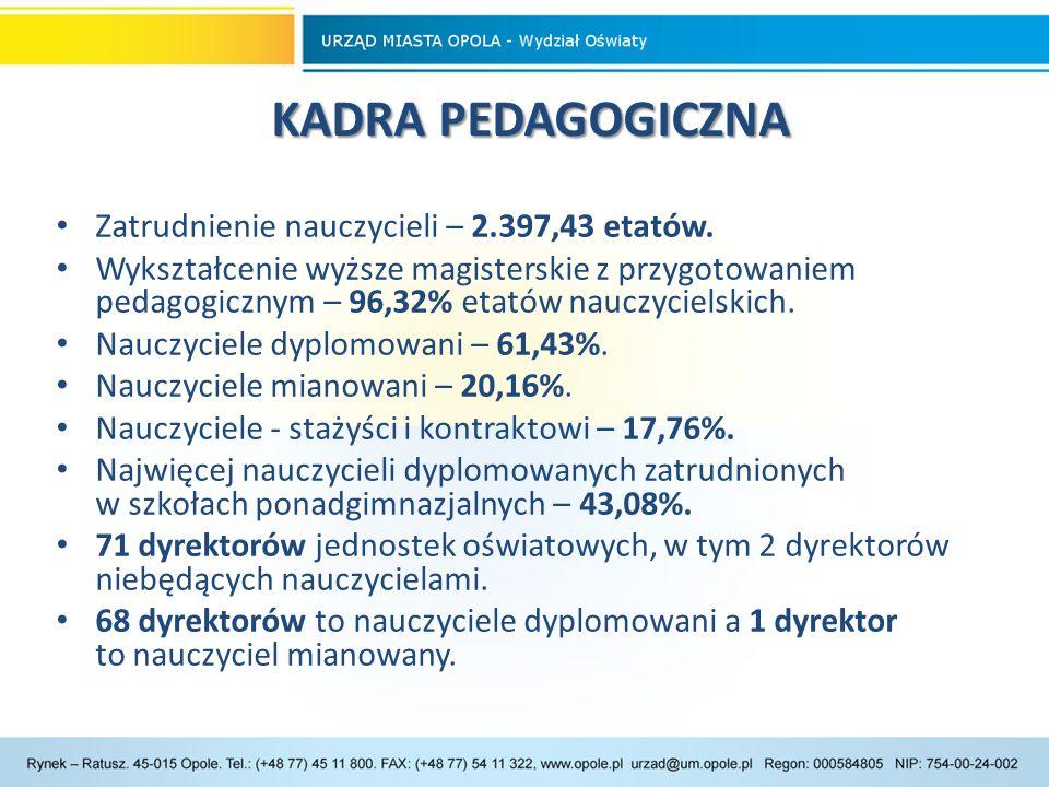 KADRA PEDAGOGICZNA KADRA PEDAGOGICZNA Zatrudnienie nauczycieli – 2.397,43 etatów.