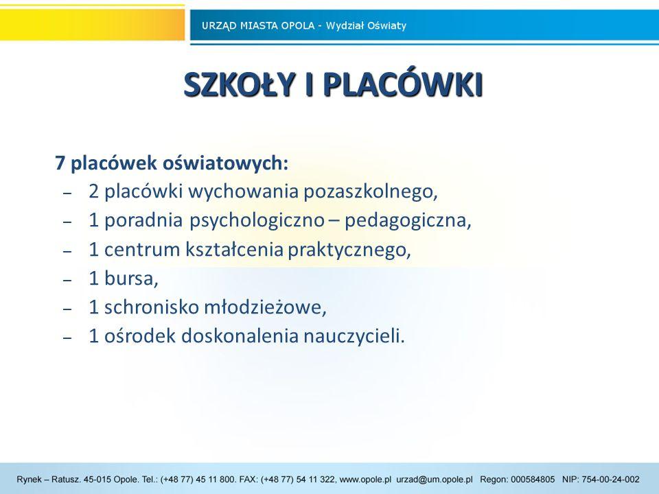 UCZNIOWIE W SZKOŁACH UCZNIOWIE W SZKOŁACH W roku szkolnym 2014/15 do publicznych przedszkoli i szkół, prowadzonych przez Miasto Opole, uczęszczało 19.798 dzieci i młodzieży: – 3.418 - w przedszkolach, – 5.801 – w szkołach podstawowych, – 2.860 – w gimnazjach, – 7.719 – w szkołach ponadgimnazjalnych.