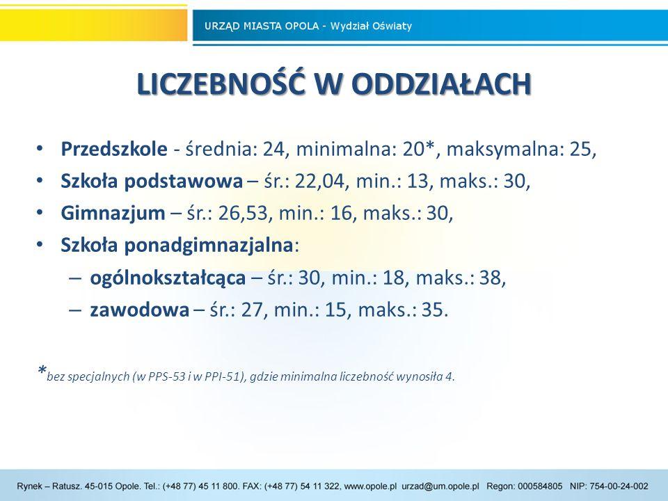 Realizacja wydatków oświatowych z udziałem subwencji oświatowej w latach 2009– 2014 Dane ze sprawozdań z wykonania budżetu miasta Opola.
