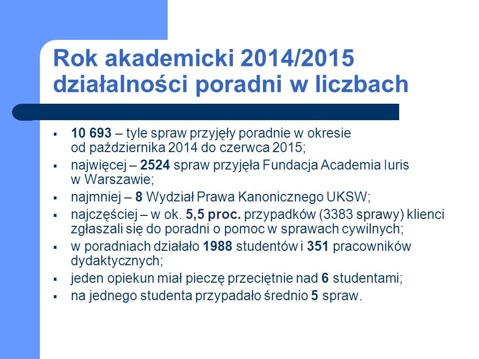 Rok akademicki 2014/2015 działalności poradni w liczbach  10 693 – tyle spraw przyjęły poradnie w okresie od października 2014 do czerwca 2015;  najwięcej – 2524 spraw przyjęła Fundacja Academia Iuris w Warszawie;  najmniej – 8 Wydział Prawa Kanonicznego UKSW;  najczęściej – w ok.