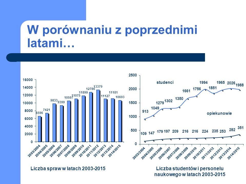W porównaniu z poprzednimi latami… Liczba spraw w latach 2003-2015Liczba studentów i personelu naukowego w latach 2003-2015 studenci opiekunowie