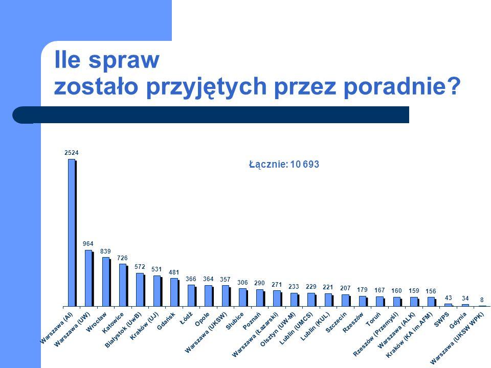 Ile spraw zostało przyjętych przez poradnie Łącznie: 10 693
