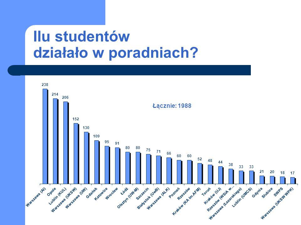 Ilu studentów działało w poradniach Łącznie: 1988