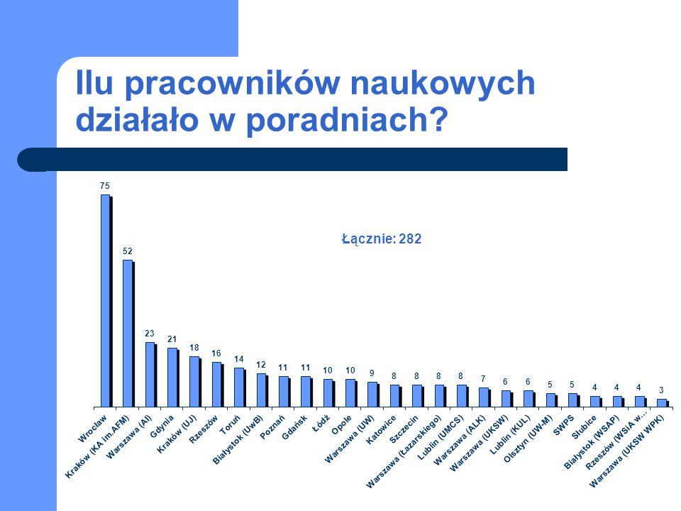 Ilu pracowników naukowych działało w poradniach Łącznie: 282