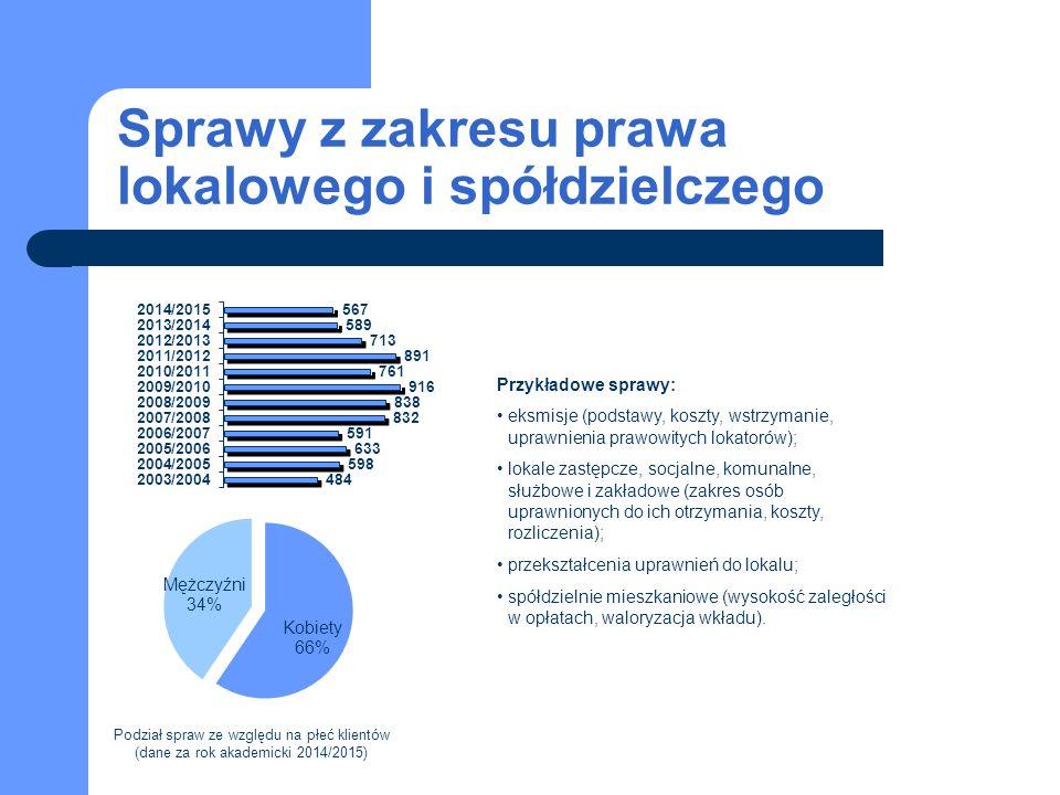 Sprawy z zakresu prawa lokalowego i spółdzielczego Przykładowe sprawy: eksmisje (podstawy, koszty, wstrzymanie, uprawnienia prawowitych lokatorów); lokale zastępcze, socjalne, komunalne, służbowe i zakładowe (zakres osób uprawnionych do ich otrzymania, koszty, rozliczenia); przekształcenia uprawnień do lokalu; spółdzielnie mieszkaniowe (wysokość zaległości w opłatach, waloryzacja wkładu).