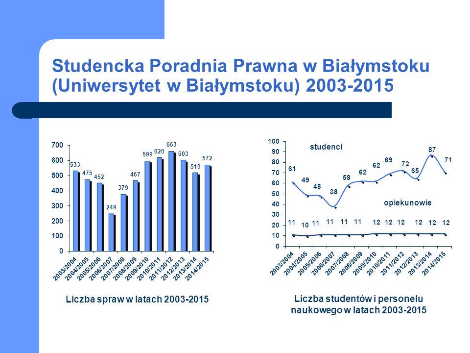 Studencka Poradnia Prawna w Białymstoku (Uniwersytet w Białymstoku) 2003-2015 Liczba spraw w latach 2003-2015 Liczba studentów i personelu naukowego w latach 2003-2015 studenci opiekunowie