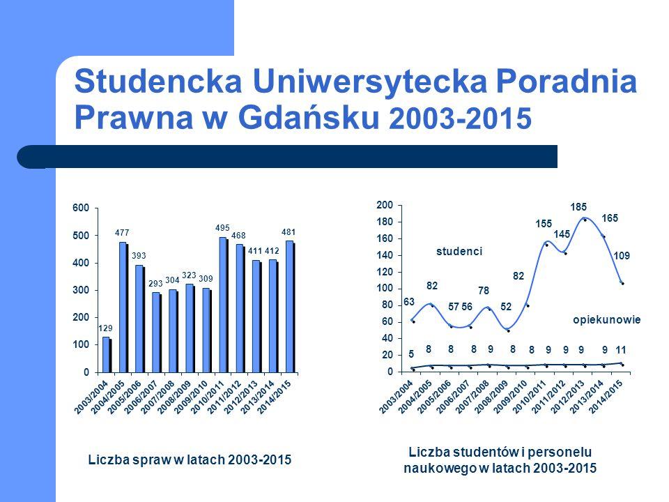 Studencka Uniwersytecka Poradnia Prawna w Gdańsku 2003-2015 studenci opiekunowie Liczba spraw w latach 2003-2015 Liczba studentów i personelu naukowego w latach 2003-2015