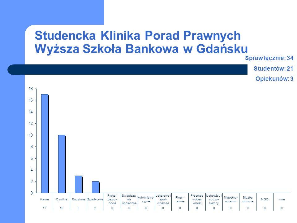 Studencka Klinika Porad Prawnych Wyższa Szkoła Bankowa w Gdańsku Spraw łącznie: 34 Studentów: 21 Opiekunów: 3