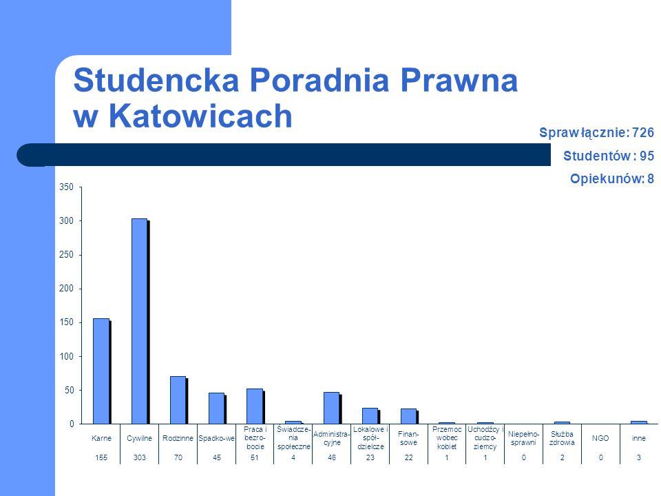 Studencka Poradnia Prawna w Katowicach Spraw łącznie: 726 Studentów : 95 Opiekunów: 8