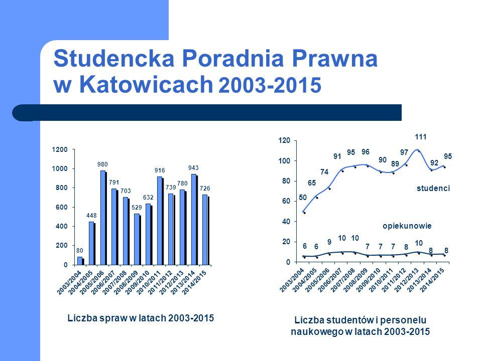 Studencka Poradnia Prawna w Katowicach 2003-2015 studenci opiekunowie Liczba spraw w latach 2003-2015 Liczba studentów i personelu naukowego w latach 2003-2015