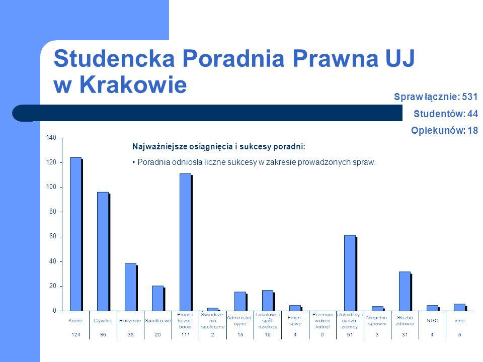 Studencka Poradnia Prawna UJ w Krakowie Najważniejsze osiągnięcia i sukcesy poradni: Poradnia odniosła liczne sukcesy w zakresie prowadzonych spraw.