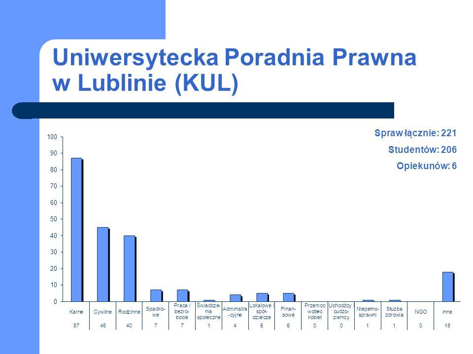 Uniwersytecka Poradnia Prawna w Lublinie (KUL) Spraw łącznie: 221 Studentów: 206 Opiekunów: 6