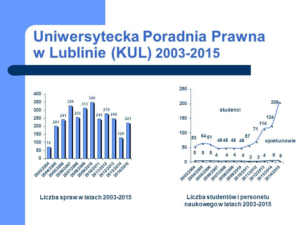 Uniwersytecka Poradnia Prawna w Lublinie (KUL) 2003-2015 studenci opiekunowie Liczba spraw w latach 2003-2015 Liczba studentów i personelu naukowego w latach 2003-2015