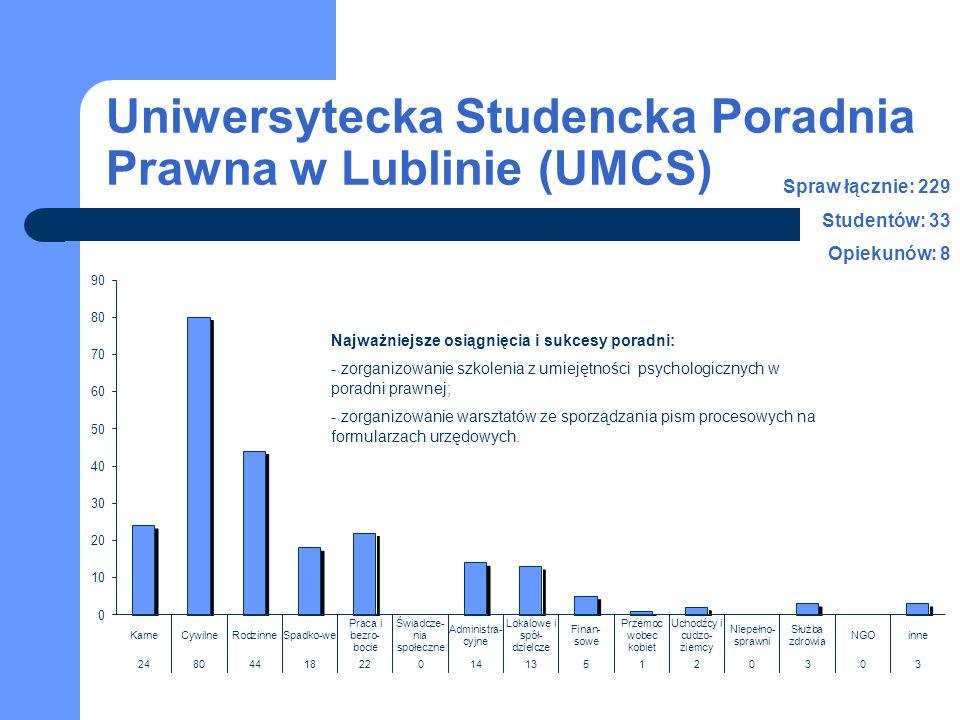Uniwersytecka Studencka Poradnia Prawna w Lublinie (UMCS) Spraw łącznie: 229 Studentów: 33 Opiekunów: 8 Najważniejsze osiągnięcia i sukcesy poradni: - zorganizowanie szkolenia z umiejętności psychologicznych w poradni prawnej; - zorganizowanie warsztatów ze sporządzania pism procesowych na formularzach urzędowych.