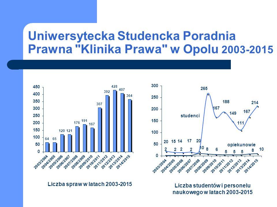 Uniwersytecka Studencka Poradnia Prawna Klinika Prawa w Opolu 2003-2015 studenci opiekunowie Liczba spraw w latach 2003-2015 Liczba studentów i personelu naukowego w latach 2003-2015