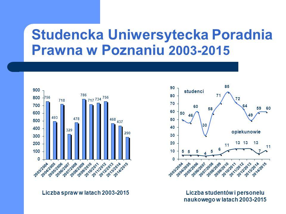 Studencka Uniwersytecka Poradnia Prawna w Poznaniu 2003-2015 studenci opiekunowie Liczba spraw w latach 2003-2015Liczba studentów i personelu naukowego w latach 2003-2015