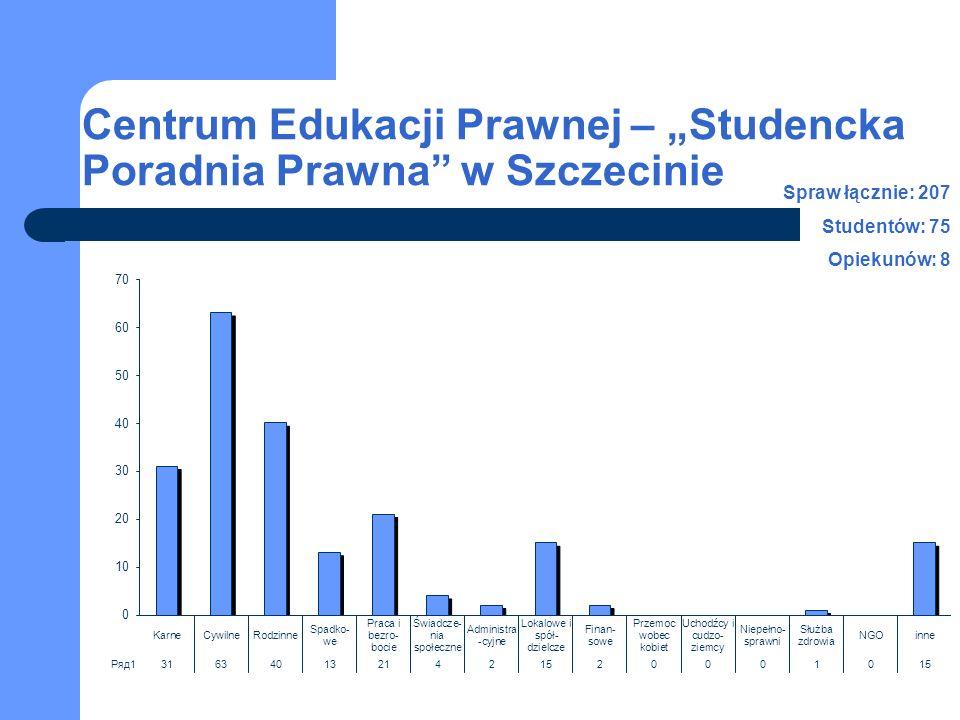 """Centrum Edukacji Prawnej – """"Studencka Poradnia Prawna w Szczecinie Spraw łącznie: 207 Studentów: 75 Opiekunów: 8"""