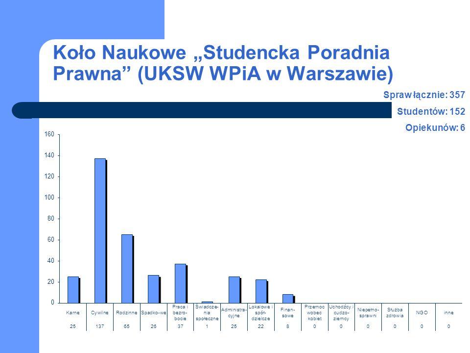 """Koło Naukowe """"Studencka Poradnia Prawna (UKSW WPiA w Warszawie) Spraw łącznie: 357 Studentów: 152 Opiekunów: 6"""
