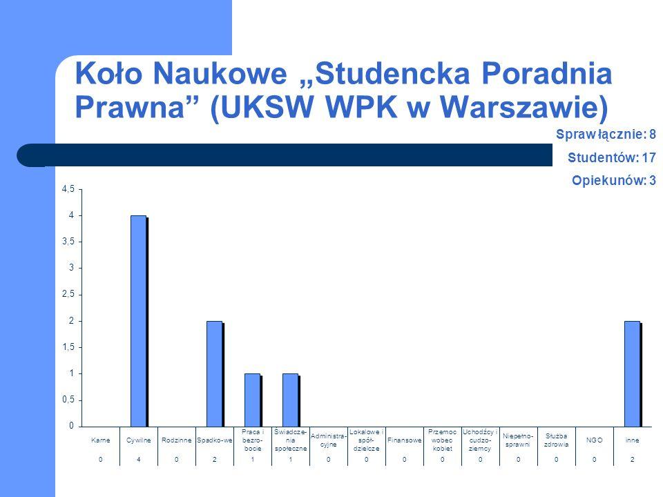 """Koło Naukowe """"Studencka Poradnia Prawna (UKSW WPK w Warszawie) Spraw łącznie: 8 Studentów: 17 Opiekunów: 3"""