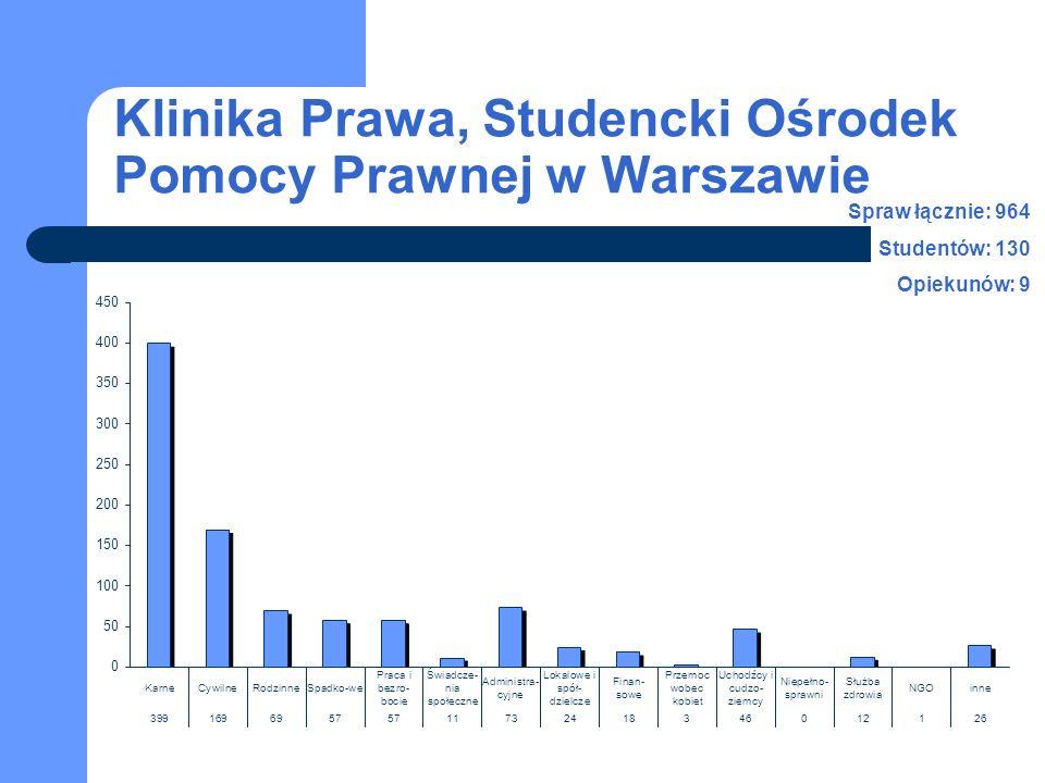 Klinika Prawa, Studencki Ośrodek Pomocy Prawnej w Warszawie Spraw łącznie: 964 Studentów: 130 Opiekunów: 9