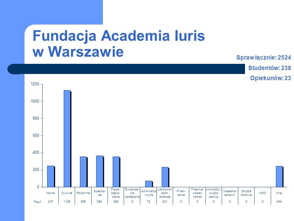 Fundacja Academia Iuris w Warszawie Spraw łącznie: 2524 Studentów: 238 Opiekunów: 23