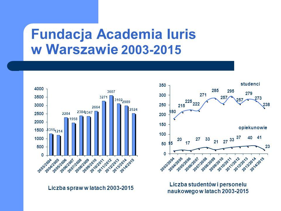 Fundacja Academia Iuris w Warszawie 2003-2015 studenci opiekunowie Liczba spraw w latach 2003-2015 Liczba studentów i personelu naukowego w latach 2003-2015