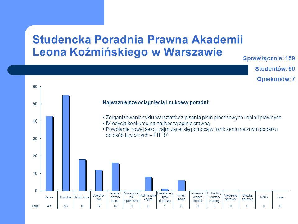 Studencka Poradnia Prawna Akademii Leona Koźmińskiego w Warszawie Spraw łącznie: 159 Studentów: 66 Opiekunów: 7 Najważniejsze osiągnięcia i sukcesy poradni: Zorganizowanie cyklu warsztatów z pisania pism procesowych i opinii prawnych.