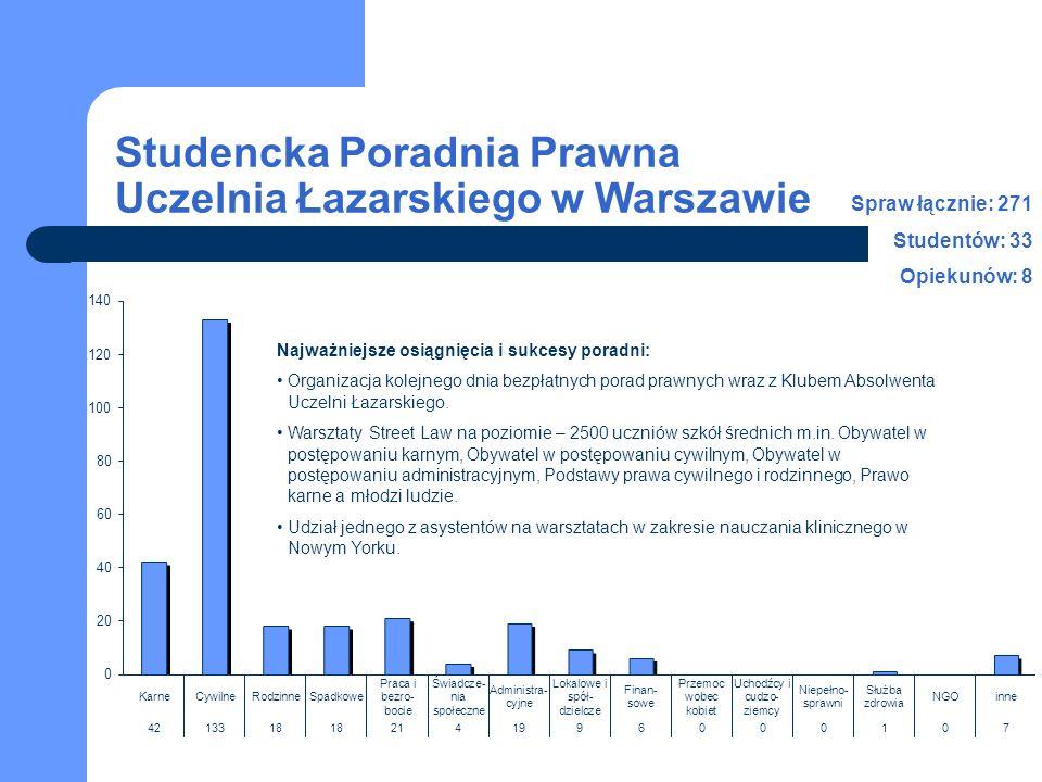 Studencka Poradnia Prawna Uczelnia Łazarskiego w Warszawie Najważniejsze osiągnięcia i sukcesy poradni: Organizacja kolejnego dnia bezpłatnych porad prawnych wraz z Klubem Absolwenta Uczelni Łazarskiego.